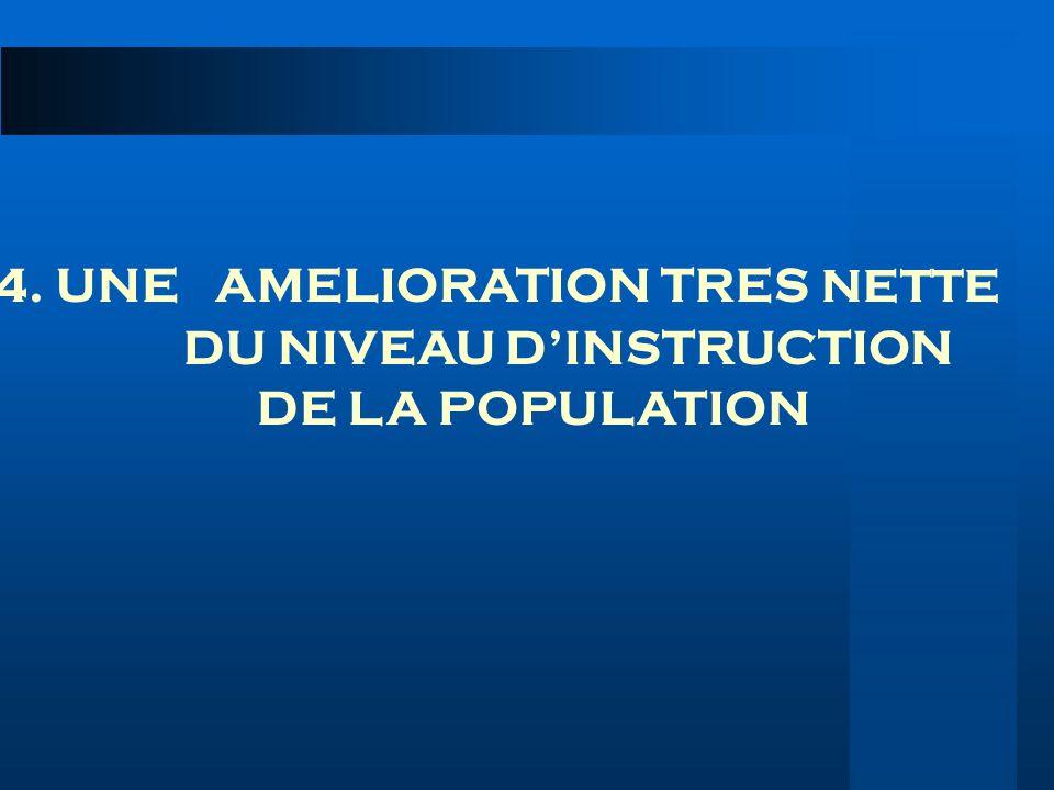 4. UNE AMELIORATION TRES NETTE DU NIVEAU DINSTRUCTION DE LA POPULATION