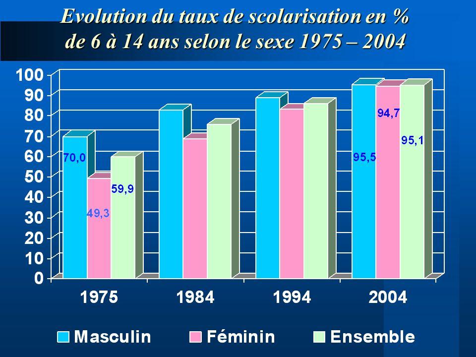 Evolution du taux de scolarisation en % de 6 à 14 ans selon le sexe 1975 – 2004