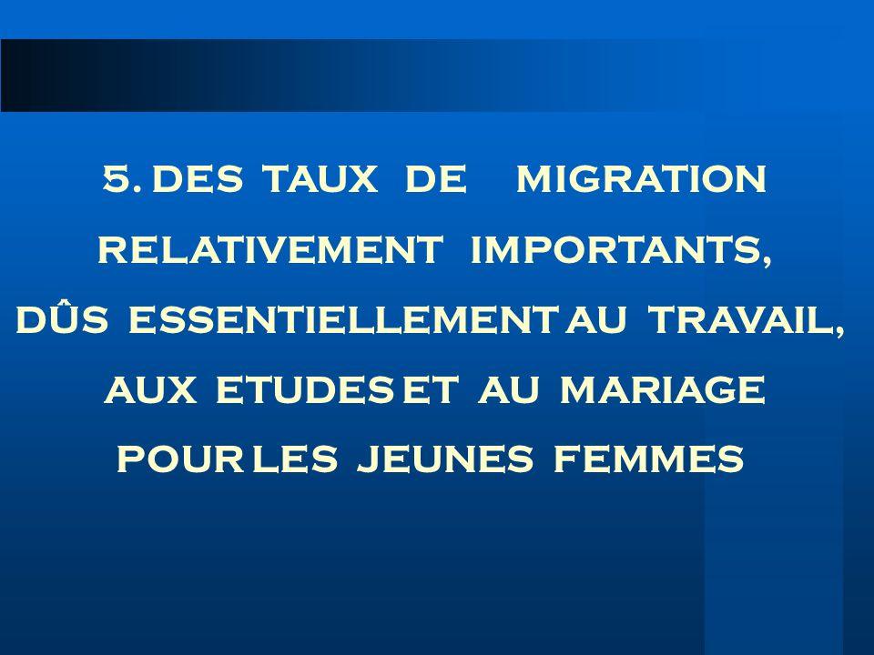 5. DES TAUX DE MIGRATION RELATIVEMENT IMPORTANTS, DÛS ESSENTIELLEMENT AU TRAVAIL, AUX ETUDES ET AU MARIAGE POUR LES JEUNES FEMMES