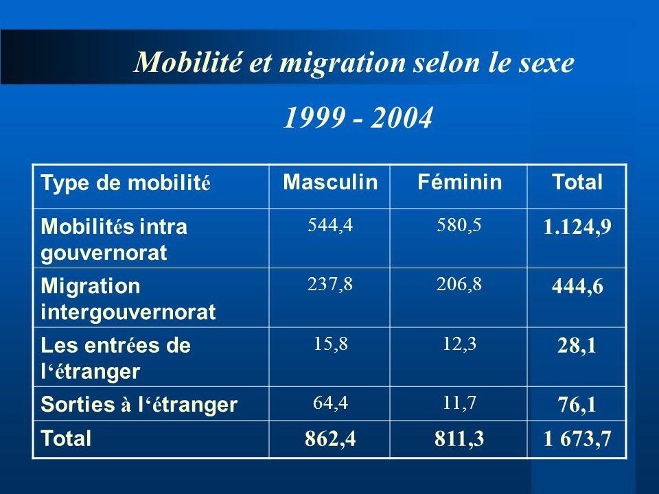 TotalFémininMasculinType de mobilit é 1.124,9 580,5544,4 Mobilit é s intra gouvernorat 444,6 206,8237,8 Migration intergouvernorat 28,1 12,315,8 Les e