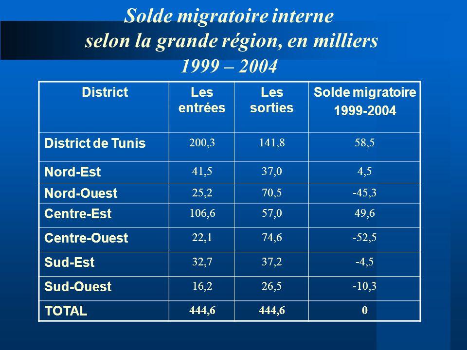 Solde migratoire 1999-2004 Les sorties Les entrées District 58,5141,8200,3 District de Tunis 4,537,041,5 Nord-Est -45,370,525,2 Nord-Ouest 49,657,0106
