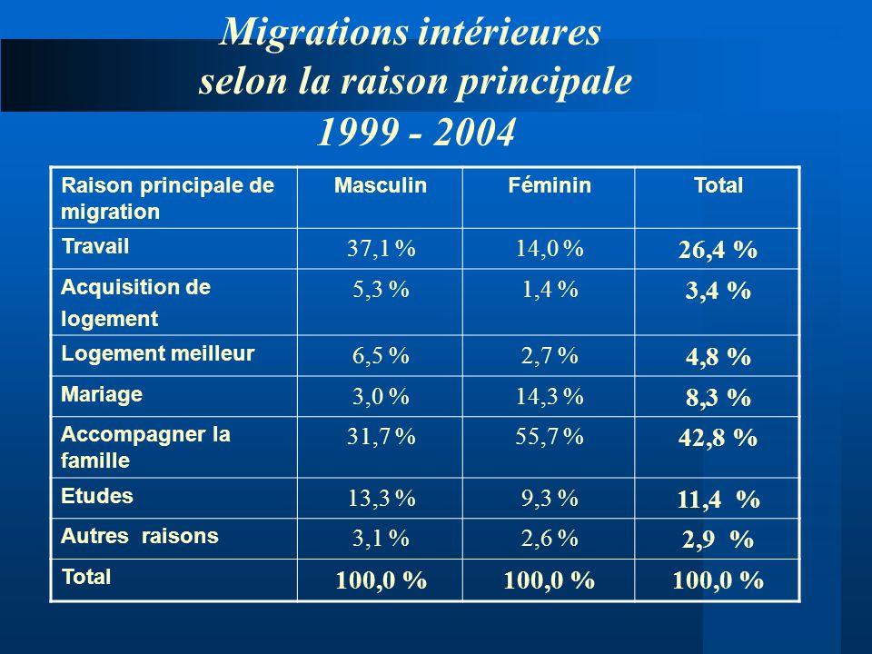 TotalFémininMasculinRaison principale de migration 26,4 % 14,0 %37,1 % Travail 3,4 % 1,4 %5,3 % Acquisition de logement 4,8 % 2,7 %6,5 % Logement meil