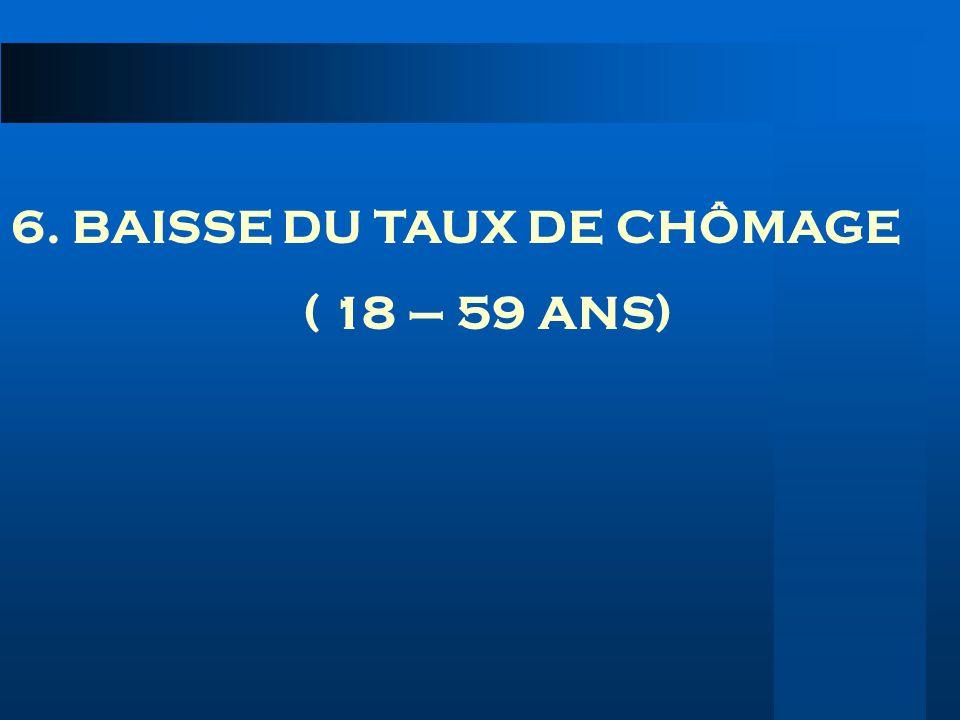 6. BAISSE DU TAUX DE CHÔMAGE ( 18 – 59 ANS)
