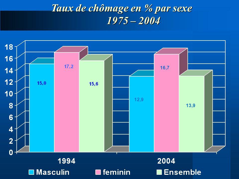 Taux de chômage en % par sexe 1975 – 2004 1975 – 2004 12,9 16,7 13,9