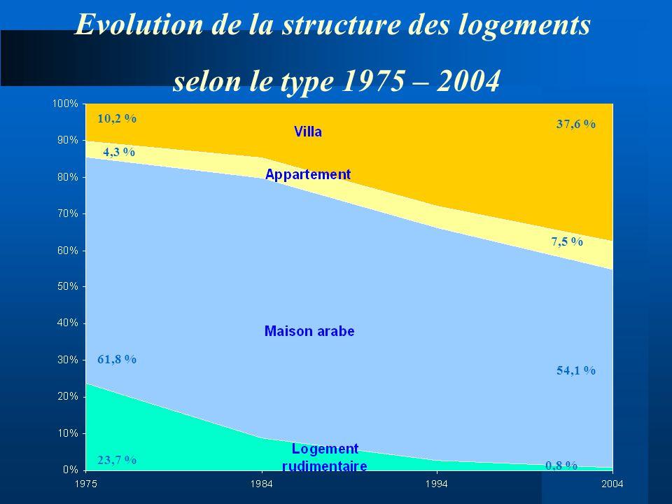 Evolution de la structure des logements selon le type 1975 – 2004 23,7 % 10,2 % 4,3 % 61,8 % 37,6 % 7,5 % 54,1 % 0,8 %
