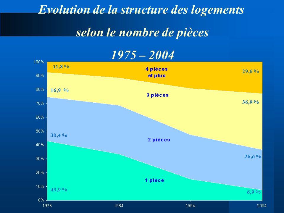 Evolution de la structure des logements selon le nombre de pièces 1975 – 2004 11,8 % 16,9 % 30,4 % 49,9 % 29,6 % 36,9 % 26,6 % 6,9 %