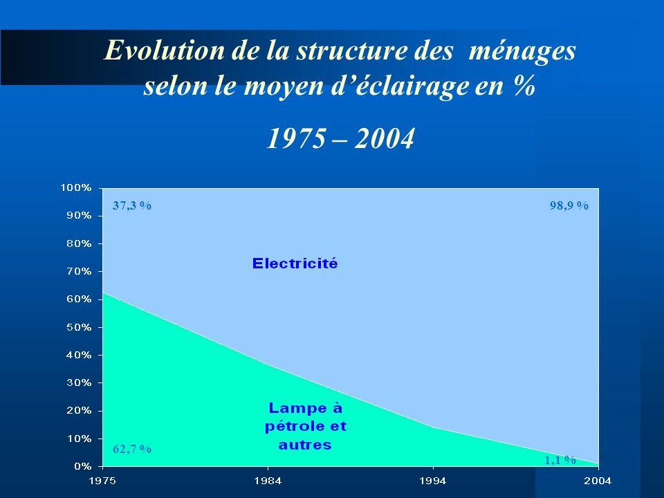 Evolution de la structure des ménages selon le moyen déclairage en % 1975 – 2004 62,7 % 1,1 % 37,3 %98,9 %