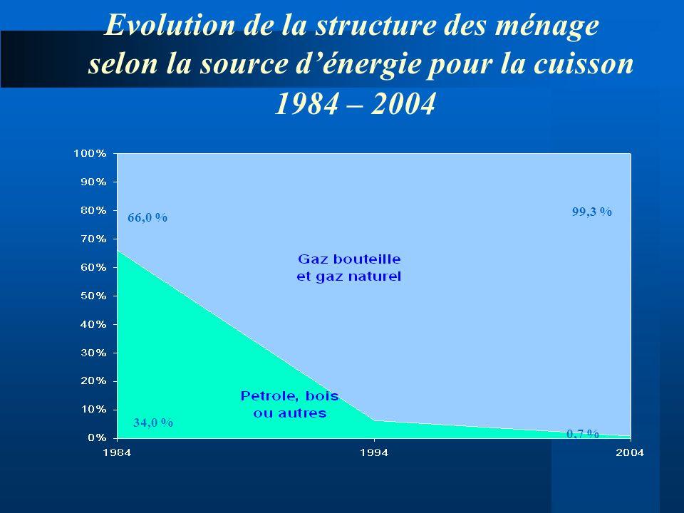 Evolution de la structure des ménage selon la source dénergie pour la cuisson 1984 – 2004 66,0 % 34,0 % 99,3 % 0,7 %