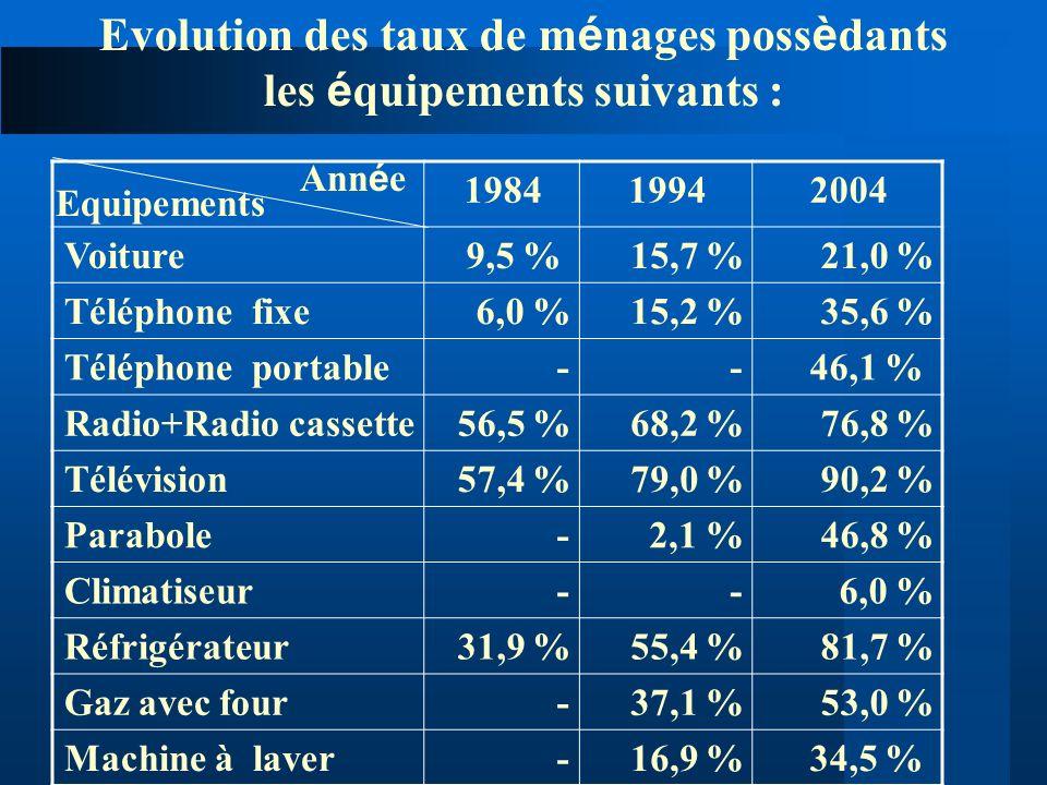 200419941984 21,0 %15,7 %9,5 %Voiture 35,6 %15,2 %6,0 %Téléphone fixe 46,1 %--Téléphone portable 76,8 %68,2 %56,5 %Radio+Radio cassette 90,2 %79,0 %57
