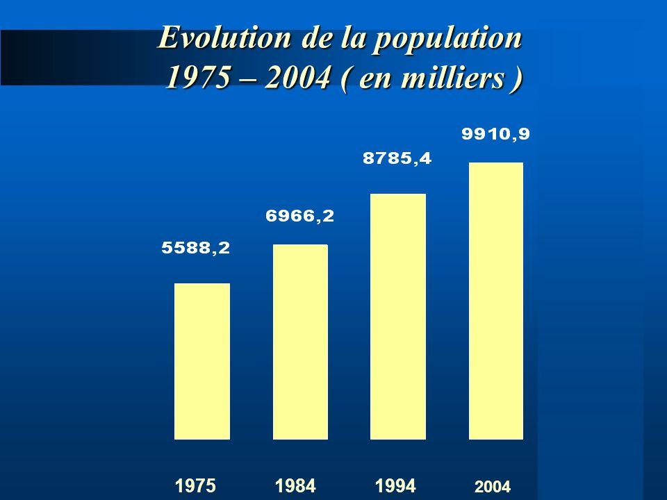 Evolution de la population 1975 – 2004 ( en milliers ) 2004 198419941975