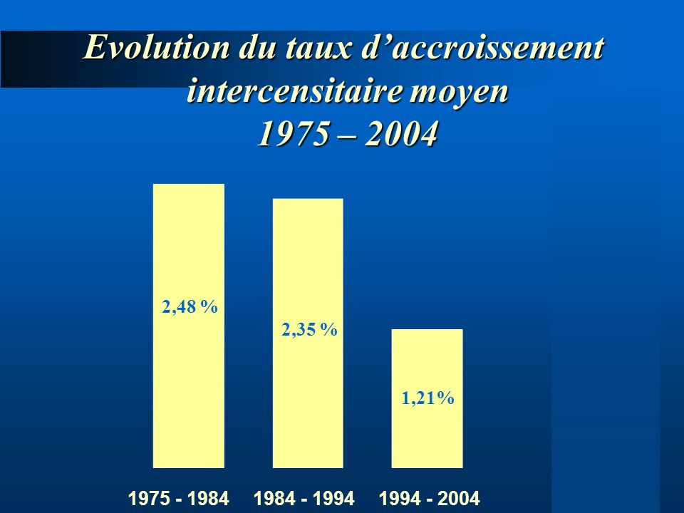 Evolution du taux daccroissement intercensitaire moyen 1975 – 2004 1975 - 19841984 - 19941994 - 2004 2,48 % 1,21% 2,35 %
