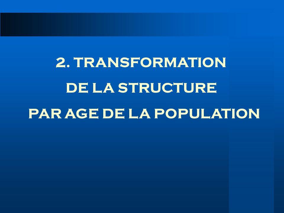 2. TRANSFORMATION DE LA STRUCTURE PAR AGE DE LA POPULATION
