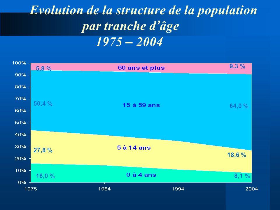 Evolution de la structure de la population par tranche d âge 1975 – 2004 5,8 % 50,4 % 27,8 % 16,0 % 9,3 % 64,0 % 18,6 % 8,1 %