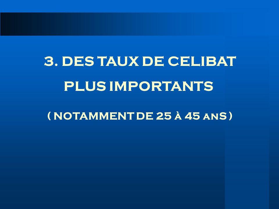 3. DES TAUX DE CELIBAT PLUS IMPORTANTS ( NOTAMMENT DE 25 à 45 anS )
