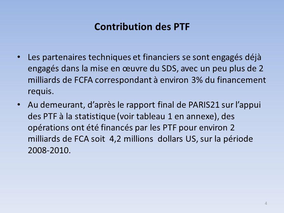 Contribution des PTF Les partenaires techniques et financiers se sont engagés déjà engagés dans la mise en œuvre du SDS, avec un peu plus de 2 milliards de FCFA correspondant à environ 3% du financement requis.