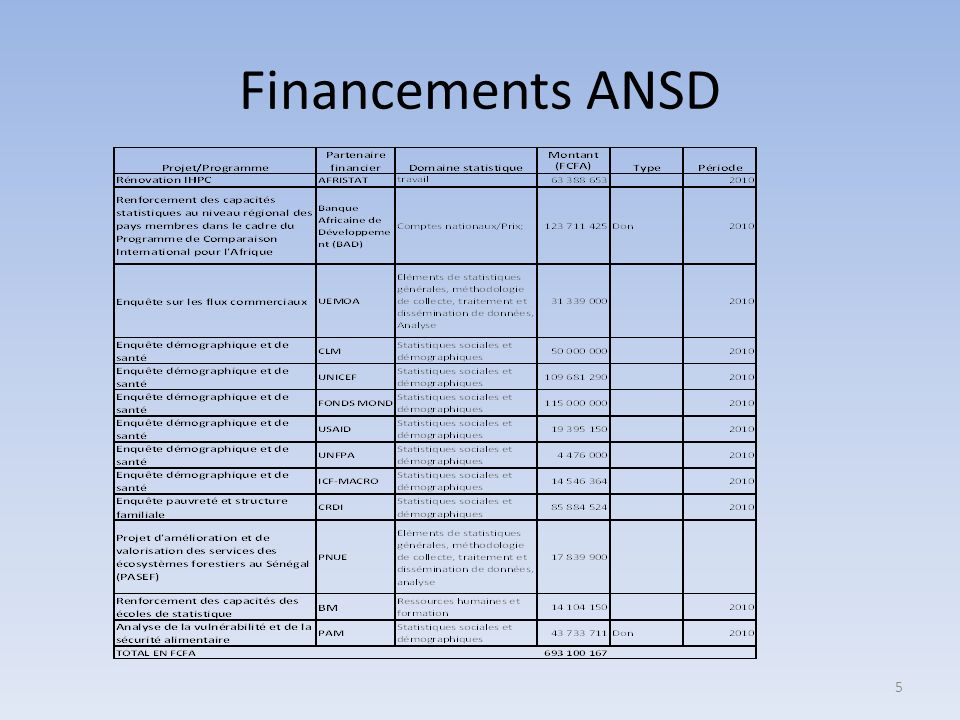 Financements ANSD 5
