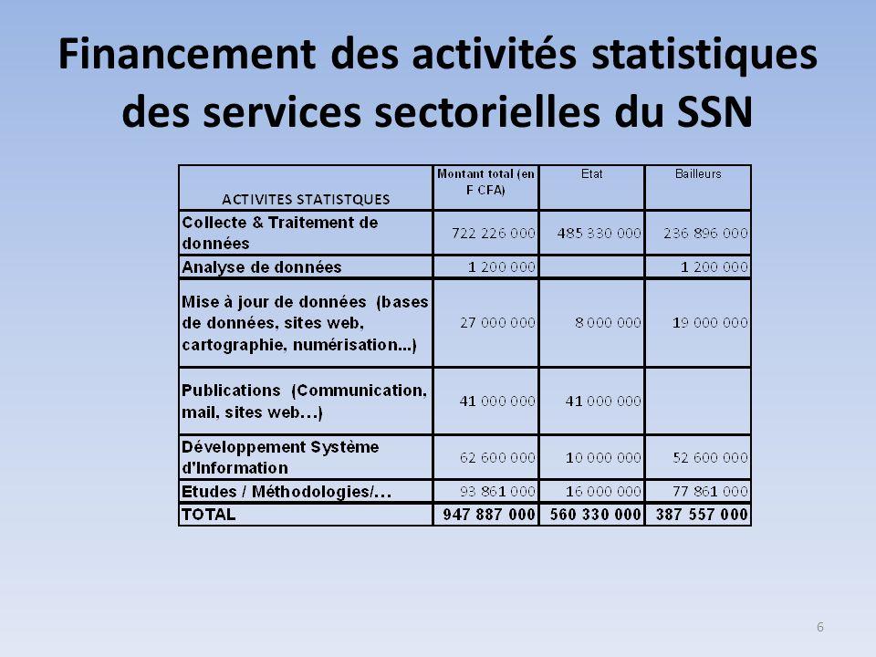 Financement des activités statistiques des services sectorielles du SSN 6