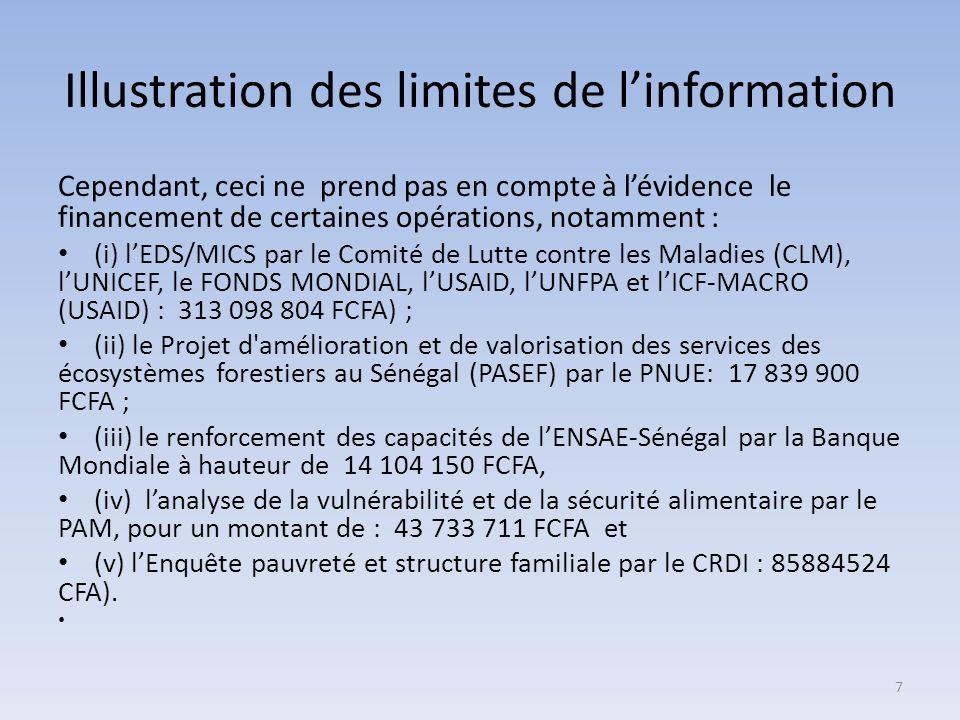 Illustration des limites de linformation Cependant, ceci ne prend pas en compte à lévidence le financement de certaines opérations, notamment : (i) lEDS/MICS par le Comité de Lutte contre les Maladies (CLM), lUNICEF, le FONDS MONDIAL, lUSAID, lUNFPA et lICF-MACRO (USAID) : 313 098 804 FCFA) ; (ii) le Projet d amélioration et de valorisation des services des écosystèmes forestiers au Sénégal (PASEF) par le PNUE: 17 839 900 FCFA ; (iii) le renforcement des capacités de lENSAE-Sénégal par la Banque Mondiale à hauteur de 14 104 150 FCFA, (iv) lanalyse de la vulnérabilité et de la sécurité alimentaire par le PAM, pour un montant de : 43 733 711 FCFA et (v) lEnquête pauvreté et structure familiale par le CRDI : 85884524 CFA).