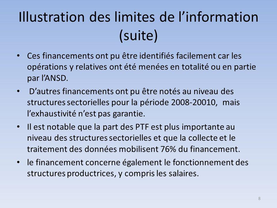 Illustration des limites de linformation (suite) Ces financements ont pu être identifiés facilement car les opérations y relatives ont été menées en totalité ou en partie par lANSD.