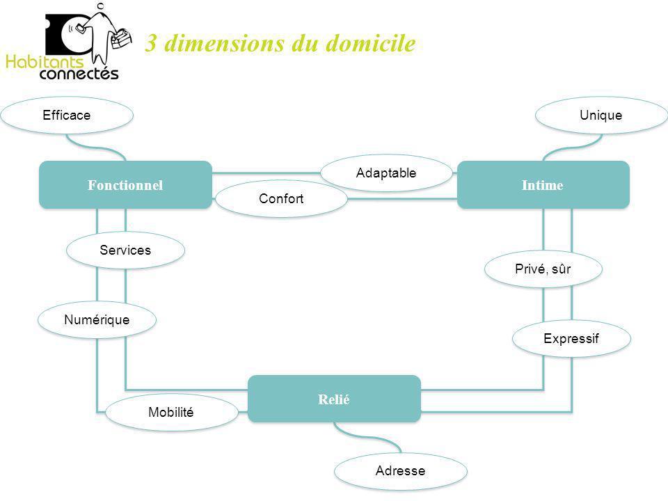 3 dimensions du domicile Adaptable Confort Mobilité Services Numérique Privé, sûr Expressif Adresse Unique Efficace Fonctionnel Intime Relié