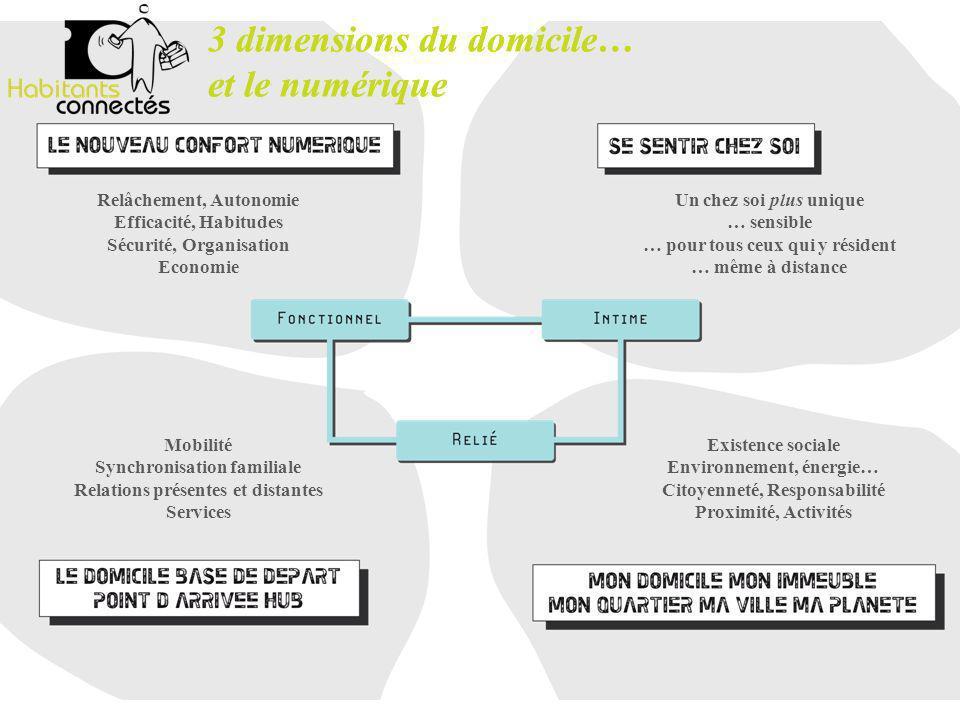 3 dimensions du domicile… et le numérique Un chez soi plus unique … sensible … pour tous ceux qui y résident … même à distance Relâchement, Autonomie
