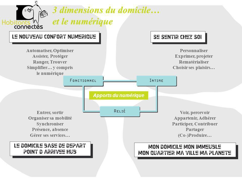 3 dimensions du domicile… et le numérique Personnaliser Exprimer, projeter Rematérialiser Choisir ses plaisirs… Automatiser, Optimiser Assister, Proté