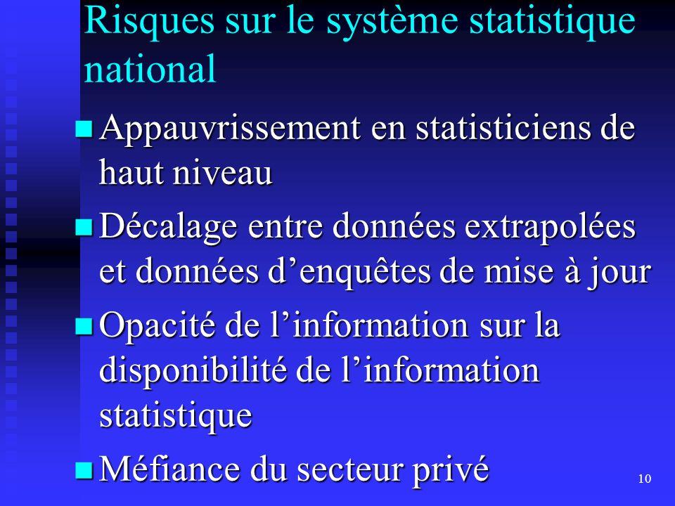 10 Risques sur le système statistique national Appauvrissement en statisticiens de haut niveau Appauvrissement en statisticiens de haut niveau Décalage entre données extrapolées et données denquêtes de mise à jour Décalage entre données extrapolées et données denquêtes de mise à jour Opacité de linformation sur la disponibilité de linformation statistique Opacité de linformation sur la disponibilité de linformation statistique Méfiance du secteur privé Méfiance du secteur privé