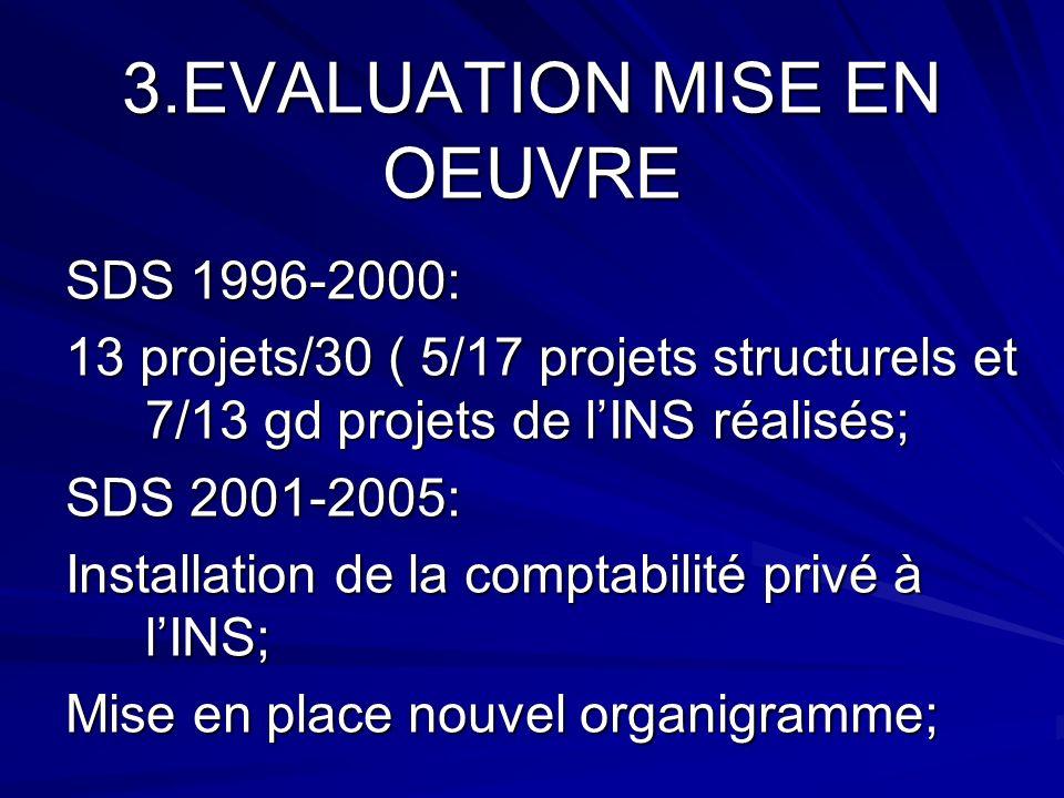 3.EVALUATION MISE EN OEUVRE SDS 1996-2000: 13 projets/30 ( 5/17 projets structurels et 7/13 gd projets de lINS réalisés; SDS 2001-2005: Installation de la comptabilité privé à lINS; Mise en place nouvel organigramme; SNDS 2012-2015: