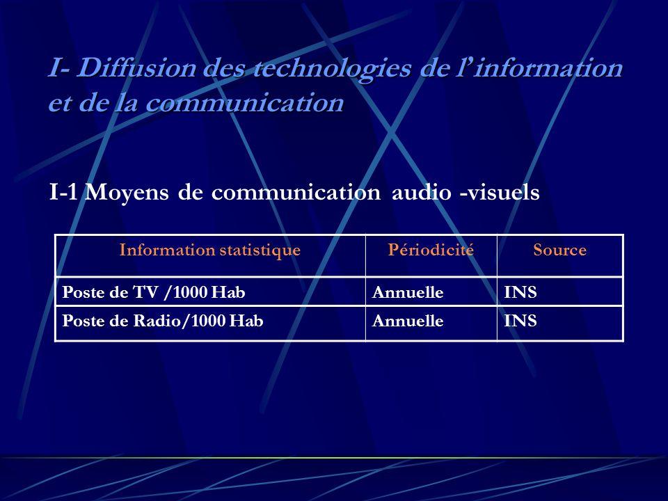 I- Diffusion des technologies de l information et de la communication I-1 Moyens de communication audio -visuels Information statistiquePériodicitéSource Poste de TV /1000 HabAnnuelleINS Poste de Radio/1000 HabAnnuelleINS