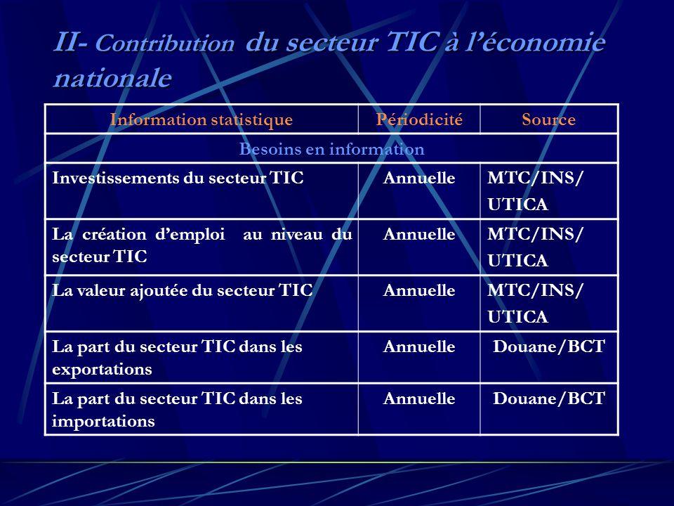 II- Contribution du secteur TIC à léconomie nationale Information statistiquePériodicitéSource Besoins en information Investissements du secteur TICAnnuelleMTC/INS/ UTICA La création demploi au niveau du secteur TIC AnnuelleMTC/INS/ UTICA La valeur ajoutée du secteur TICAnnuelleMTC/INS/ UTICA La part du secteur TIC dans les exportations AnnuelleDouane/BCT La part du secteur TIC dans les importations AnnuelleDouane/BCT
