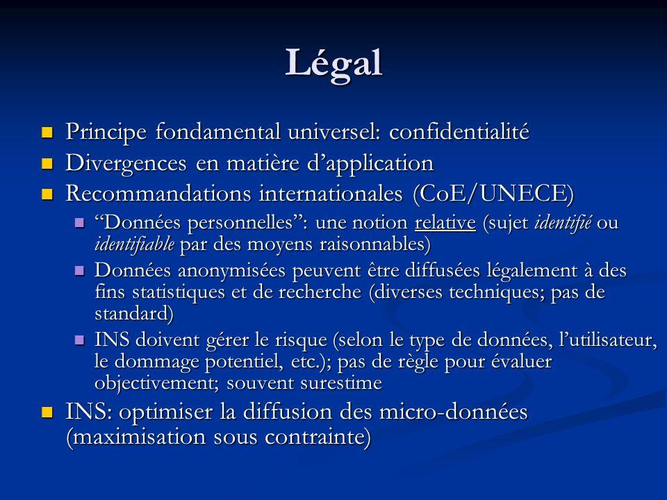 Légal Principe fondamental universel: confidentialité Principe fondamental universel: confidentialité Divergences en matière dapplication Divergences
