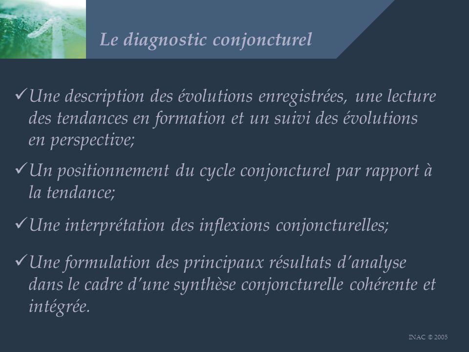 INAC © 2005 Le diagnostic conjoncturel Une description des évolutions enregistrées, une lecture des tendances en formation et un suivi des évolutions en perspective; Un positionnement du cycle conjoncturel par rapport à la tendance; Une interprétation des inflexions conjoncturelles; Une formulation des principaux résultats danalyse dans le cadre dune synthèse conjoncturelle cohérente et intégrée.