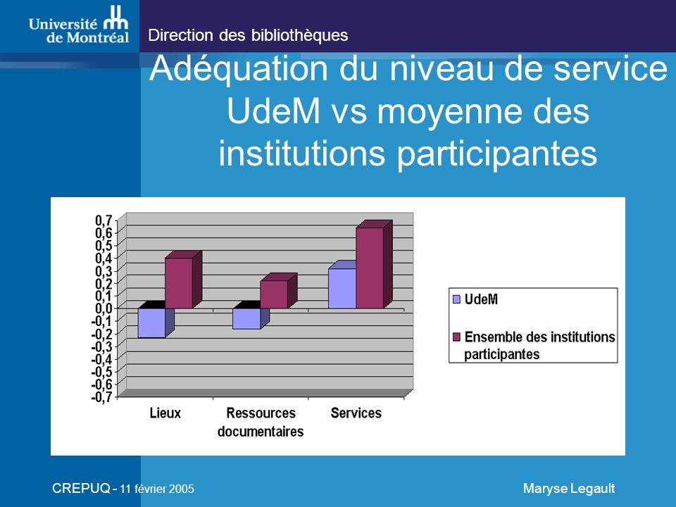 Direction des bibliothèques CREPUQ - 11 février 2005 Maryse Legault Adéquation du niveau de service UdeM vs moyenne des institutions participantes
