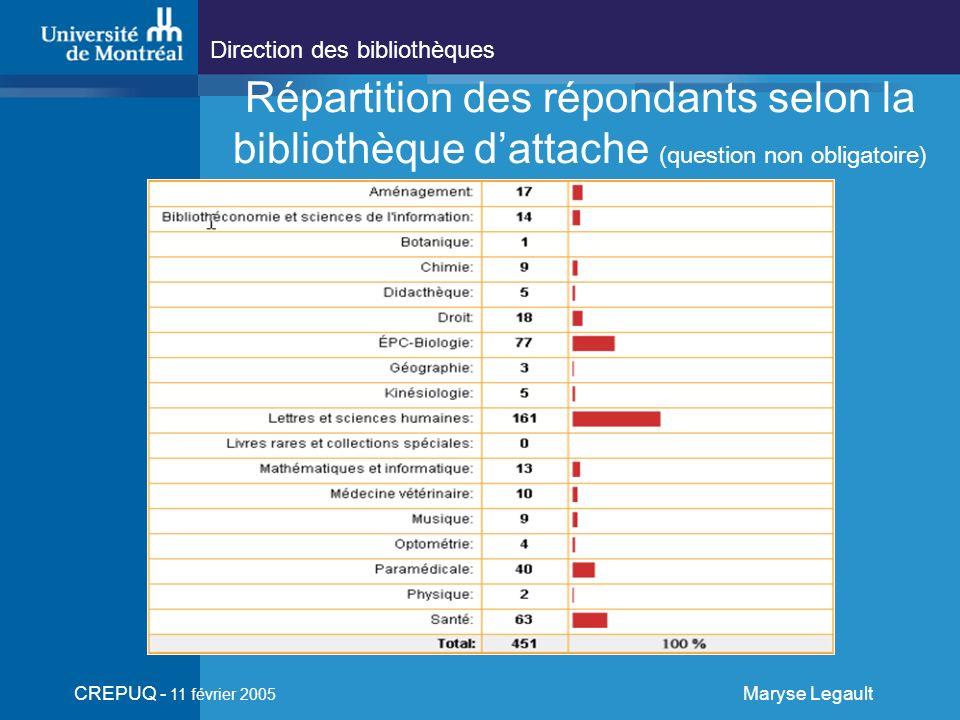 Direction des bibliothèques CREPUQ - 11 février 2005 Maryse Legault Répartition des répondants selon la bibliothèque dattache (question non obligatoire)