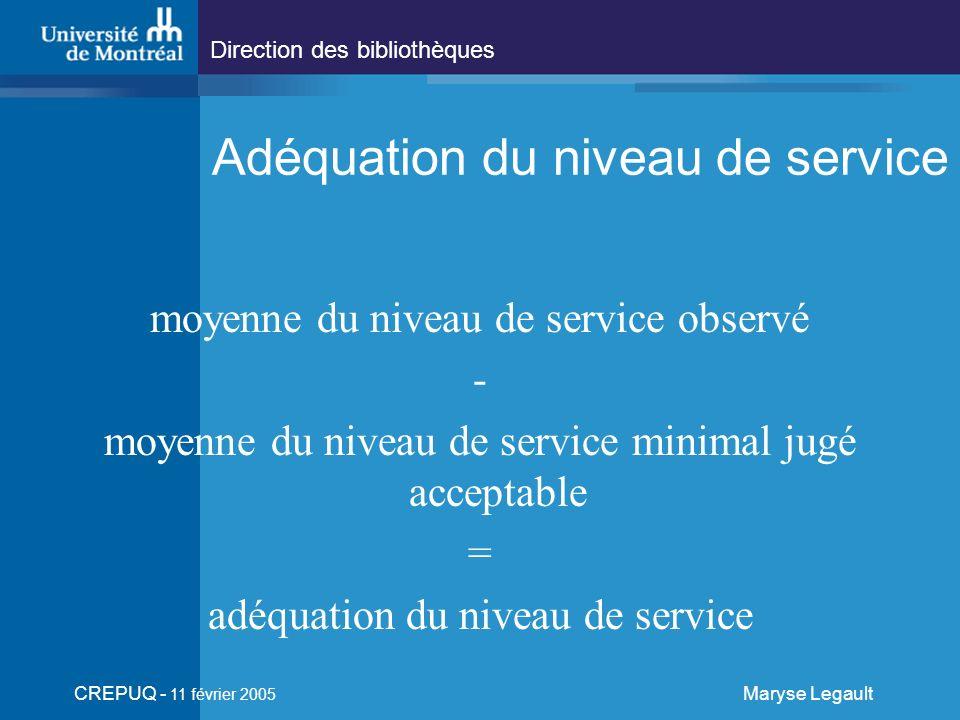 Direction des bibliothèques CREPUQ - 11 février 2005 Maryse Legault Adéquation du niveau de service moyenne du niveau de service observé - moyenne du niveau de service minimal jugé acceptable = adéquation du niveau de service