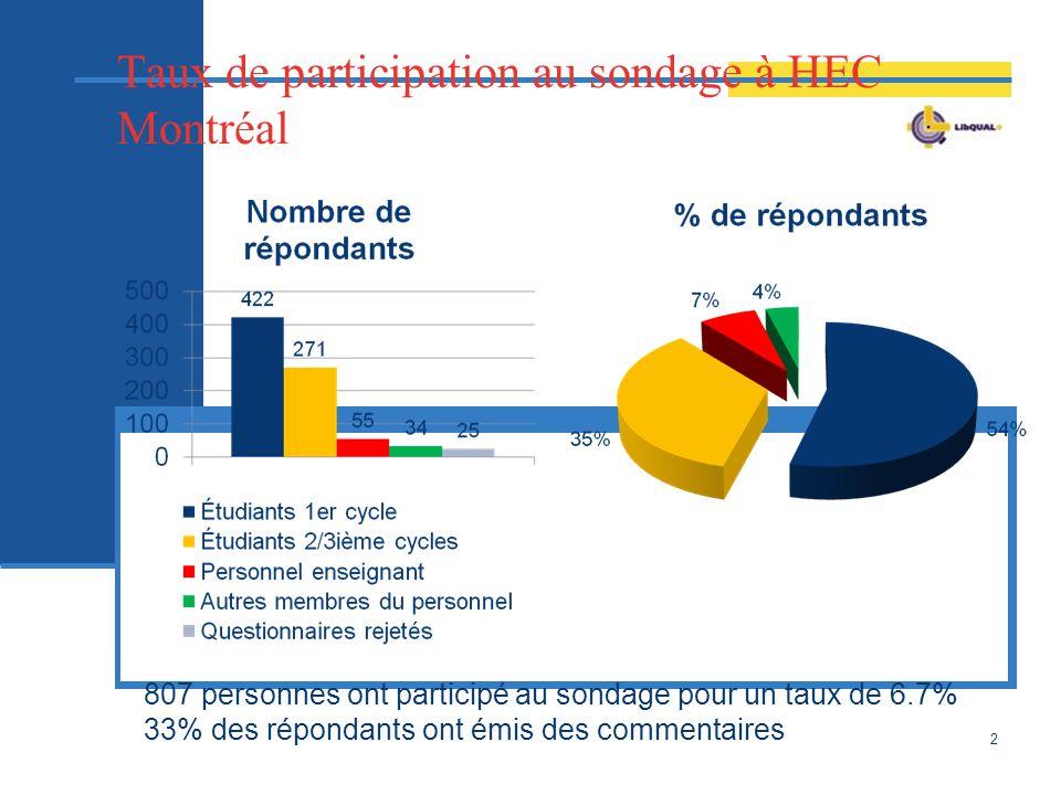 Taux de participation au sondage à HEC Montréal 2 807 personnes ont participé au sondage pour un taux de 6.7% 33% des répondants ont émis des commentaires
