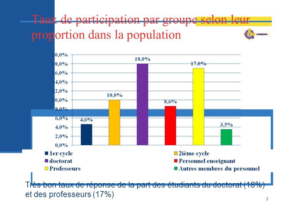 3 Taux de participation par groupe selon leur proportion dans la population Très bon taux de réponse de la part des étudiants du doctorat (18%) et des