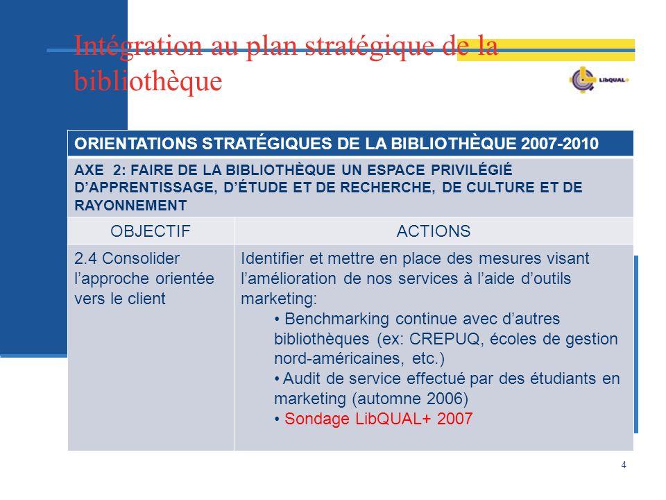 Intégration au plan stratégique de la bibliothèque ORIENTATIONS STRATÉGIQUES DE LA BIBLIOTHÈQUE 2007-2010 AXE 2: FAIRE DE LA BIBLIOTHÈQUE UN ESPACE PRIVILÉGIÉ DAPPRENTISSAGE, DÉTUDE ET DE RECHERCHE, DE CULTURE ET DE RAYONNEMENT OBJECTIFACTIONS 2.4 Consolider lapproche orientée vers le client Identifier et mettre en place des mesures visant lamélioration de nos services à laide doutils marketing: Benchmarking continue avec dautres bibliothèques (ex: CREPUQ, écoles de gestion nord-américaines, etc.) Audit de service effectué par des étudiants en marketing (automne 2006) Sondage LibQUAL+ 2007 4