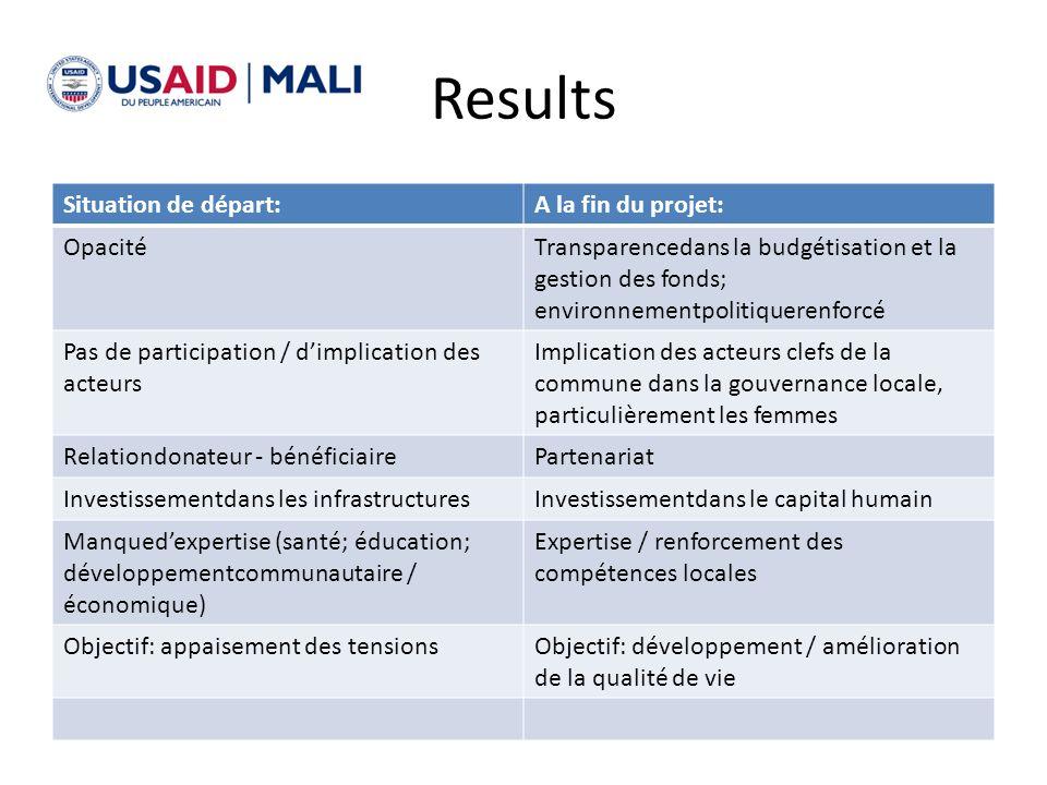 Results Situation de départ:A la fin du projet: OpacitéTransparencedans la budgétisation et la gestion des fonds; environnementpolitiquerenforcé Pas d