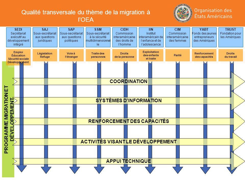 PROGRAMME MIGRATION ET DÉVELOPPEMENT ACTIVITÉS VISANT LE DÉVELOPPEMENT SYSTÈMES D'INFORMATION RENFORCEMENT DES CAPACITÉS APPUI TECHNIQUE COORDINATION