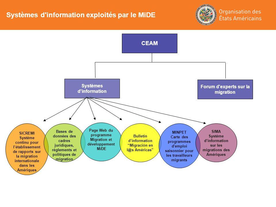 Systèmes d'information exploités par le MiDE CEAM SICREMI Système continu pour létablissement de rapports sur la migration internationale dans les Amé
