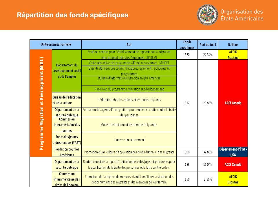 Répartition des fonds spécifiques