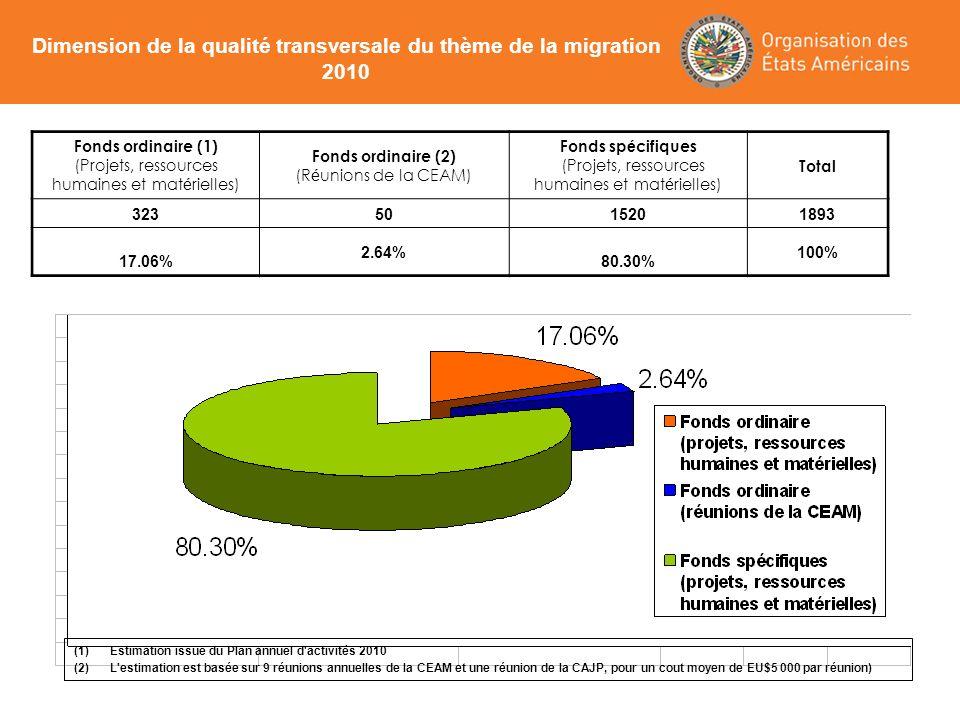 Fonds ordinaire (1) (Projets, ressources humaines et mat é rielles) Fonds ordinaire (2) (R é unions de la CEAM) Fonds sp é cifiques (Projets, ressourc
