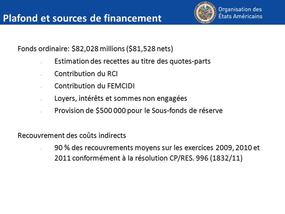 Plafond et sources de financement Fonds ordinaire: $82,028 millions ($81,528 nets) Estimation des recettes au titre des quotes-parts Estimation des re