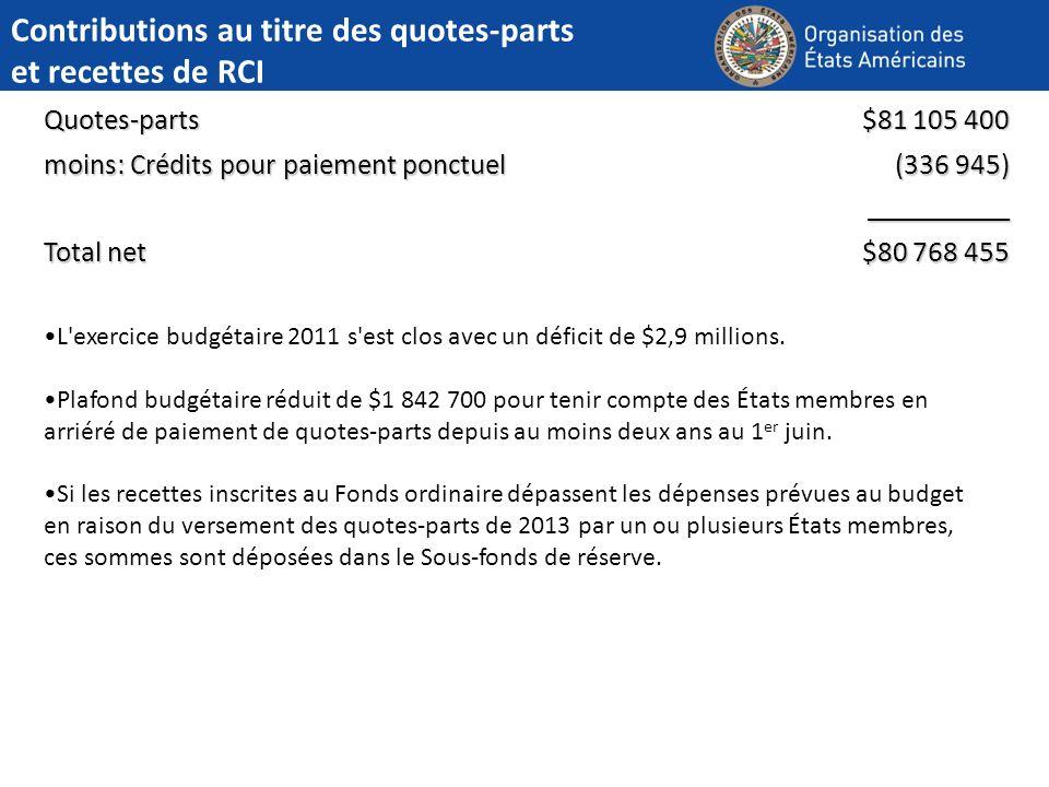 Contributions au titre des quotes-parts et recettes de RCI Quotes-parts $81 105 400 moins: Crédits pour paiement ponctuel (336 945) __________ Total n