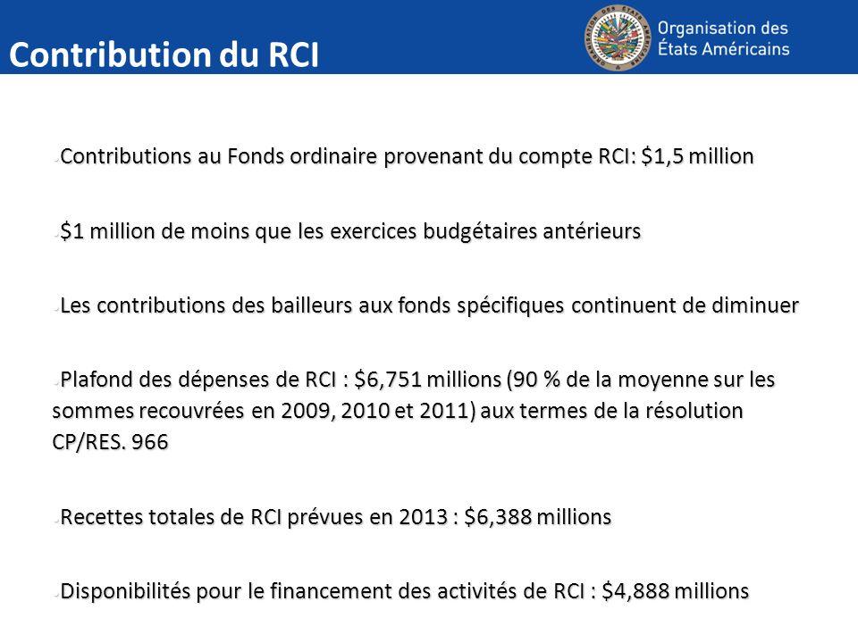 Contribution du RCI Contributions au Fonds ordinaire provenant du compte RCI: $1,5 million Contributions au Fonds ordinaire provenant du compte RCI: $1,5 million $1 million de moins que les exercices budgétaires antérieurs $1 million de moins que les exercices budgétaires antérieurs Les contributions des bailleurs aux fonds spécifiques continuent de diminuer Les contributions des bailleurs aux fonds spécifiques continuent de diminuer Plafond des dépenses de RCI : $6,751 millions (90 % de la moyenne sur les sommes recouvrées en 2009, 2010 et 2011) aux termes de la résolution CP/RES.
