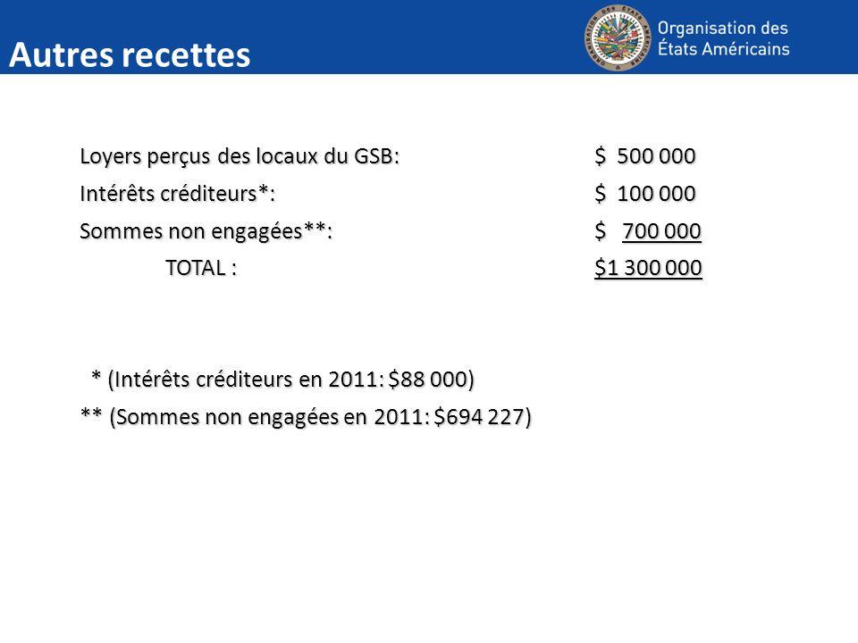 Autres recettes Loyers perçus des locaux du GSB:$ 500 000 Intérêts créditeurs*:$ 100 000 Sommes non engagées**:$ 700 000 TOTAL :$1 300 000 * (Intérêts