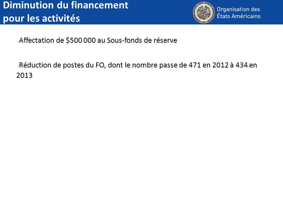 Diminution du financement pour les activités Affectation de $500 000 au Sous-fonds de réserve Affectation de $500 000 au Sous-fonds de réserve Réducti