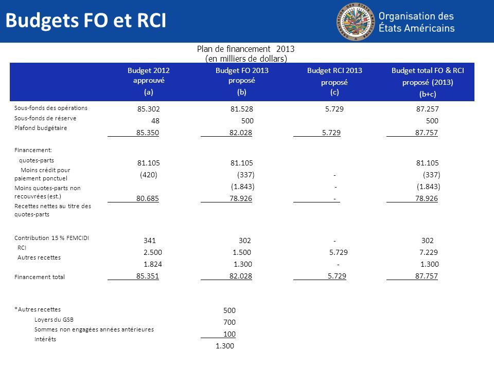 Budgets FO et RCI Budget 2012 approuvé (a) Budget FO 2013 proposé (b) Budget RCI 2013 proposé (c) Budget total FO & RCI proposé (2013) (b+c) Sous-fond