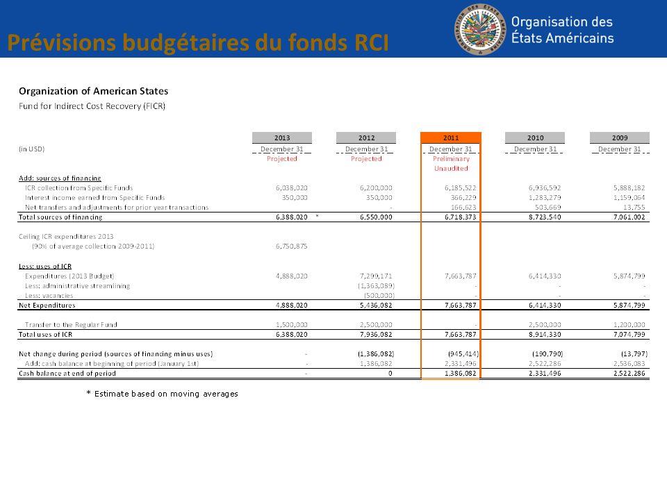 Prévisions budgétaires du fonds RCI